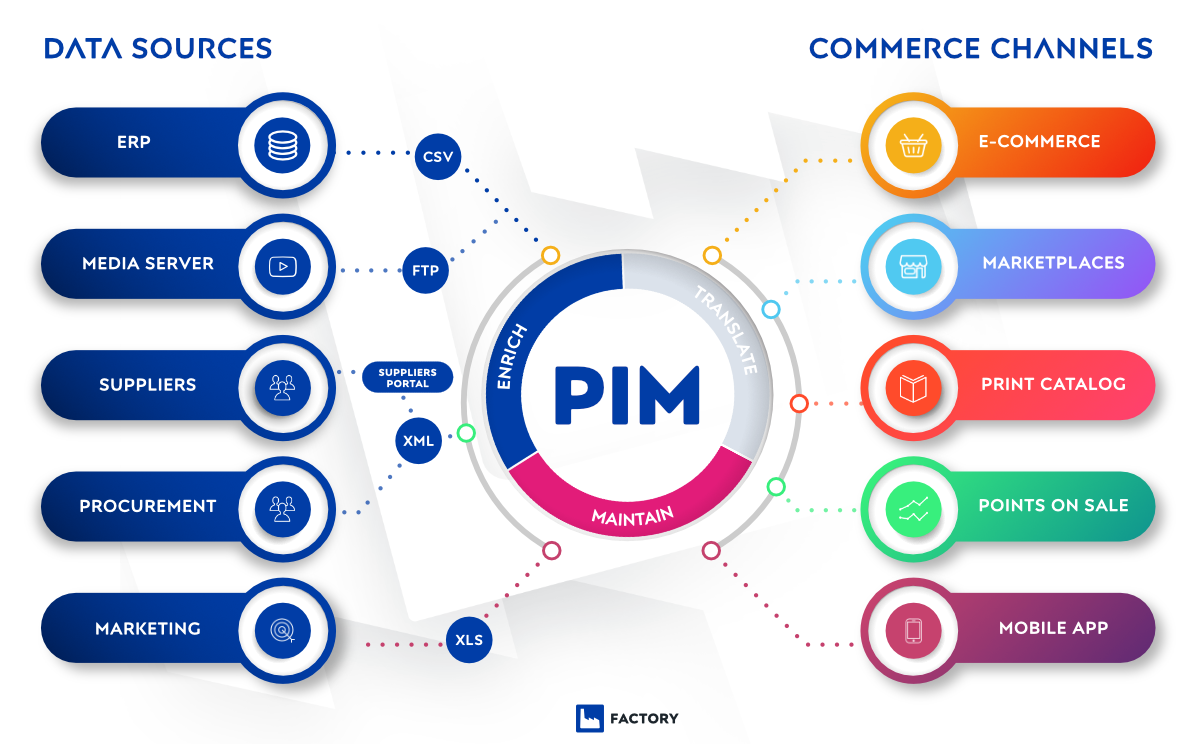 Pimcore PIM sources and channels