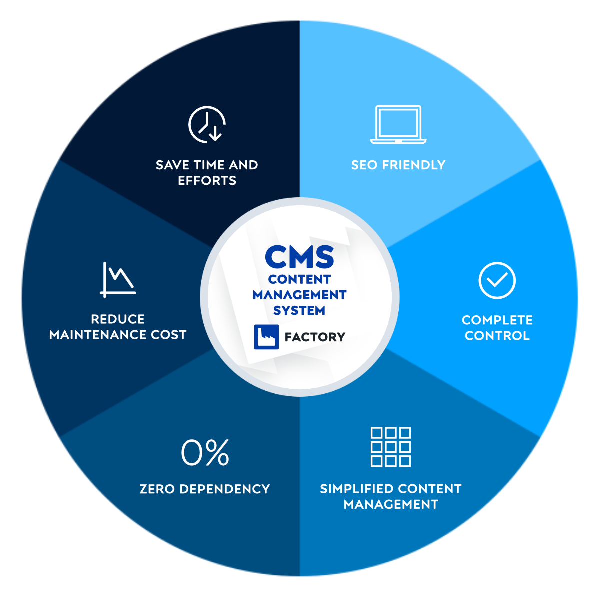 What is a CMS and what are the beneftis