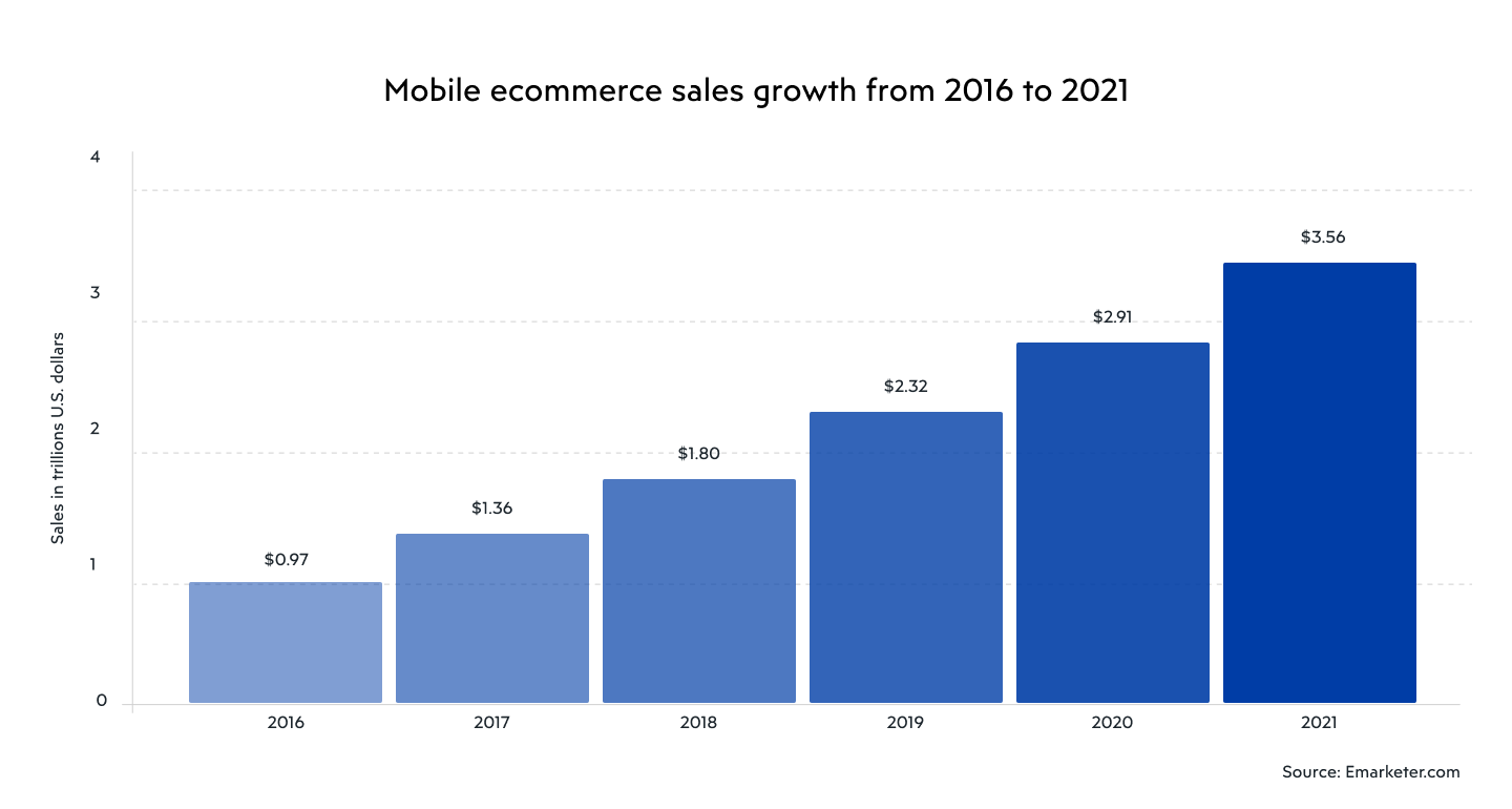 Mobile ecommerce sales growth from 2016 to 2021