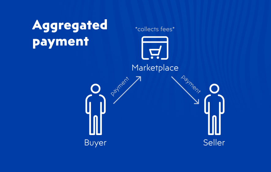 Aggregated payments on online marketplace