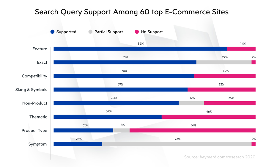 How are customers searching for products on online marketplaces
