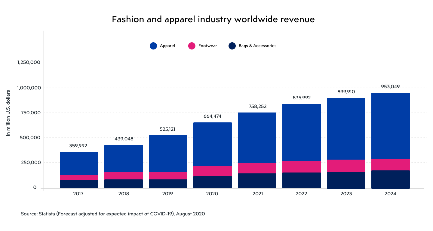 Fashion and apparel industry worldwide revenue