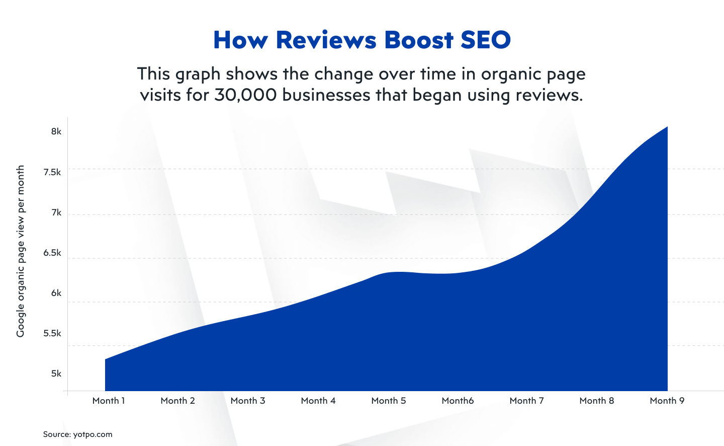 How Reviews Boost SEO for online marketplace