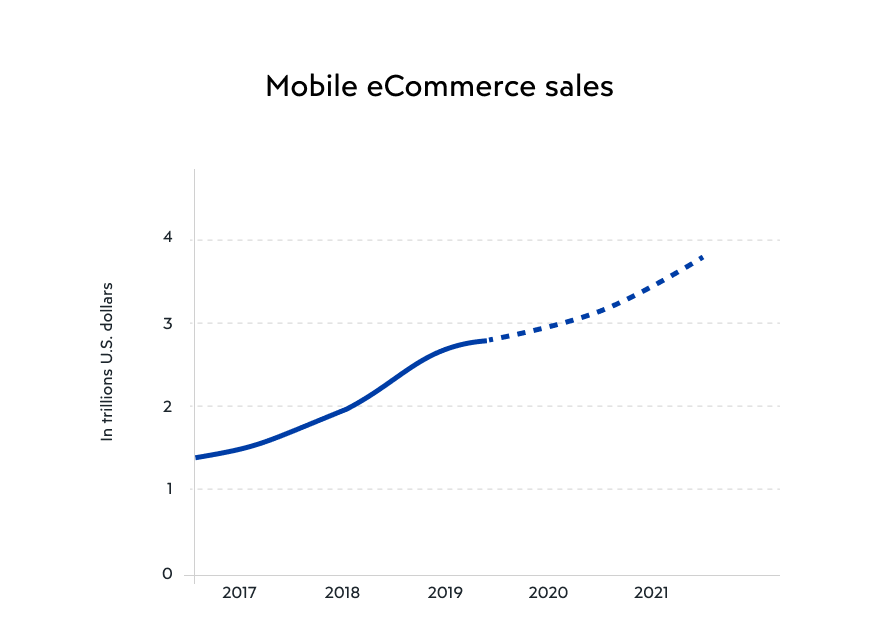 Mobile eCommerce sales boom on online fashion marketplaces