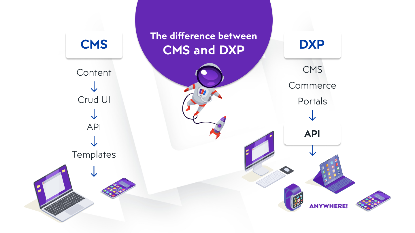 Differences between DXP and CMS