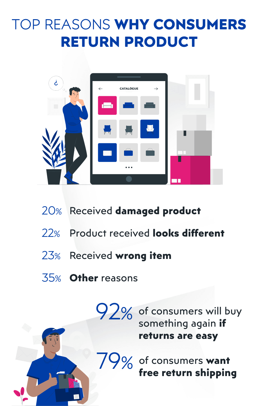 Why customer return products bought on eCommerce website infographic