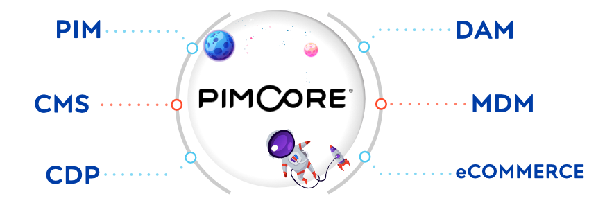 6 different modules of Pimcore - CMS is one of the modules