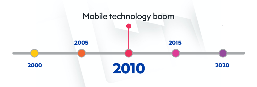 Mobile technology boom impacts CMS platforms