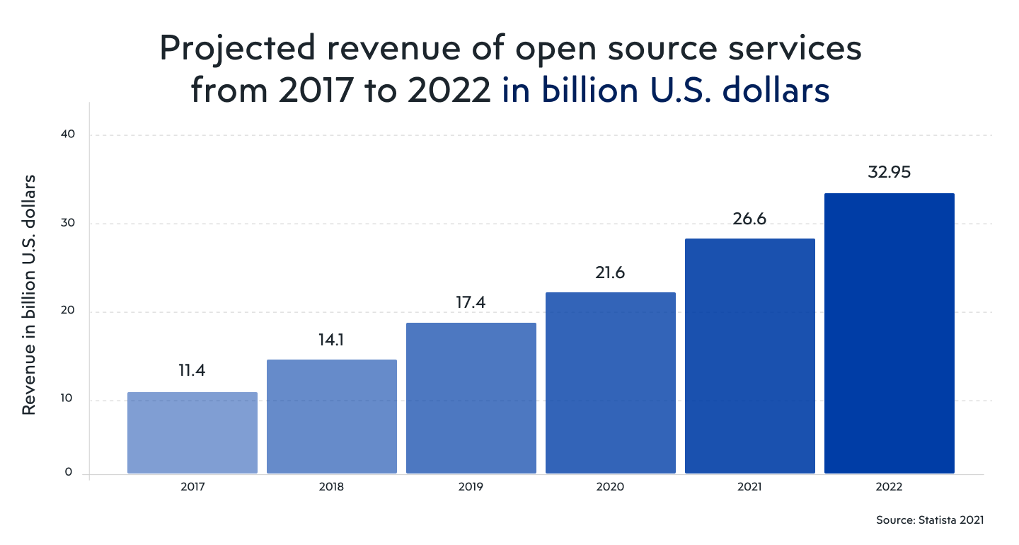 Projected revenue of open source services from 2017 to 2022