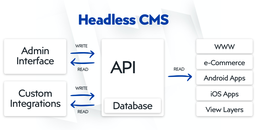 Visual representation of a headless CMS