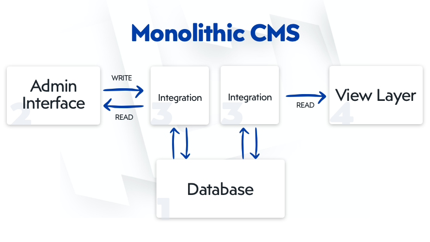 Visual representation of a monolithic CMS